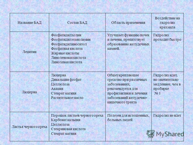 Название БАДСостав БАДОбласть применения Воздействие на гидролиз крахмала Лецитин Фосфатидилхолин Фосфатидилэтаноламин Фосфатидилиноситол Фосфатная кислота Жирные кислоты Линоленовая кислота Линолевая кислота Улучшает функцию почек и печени, препятст