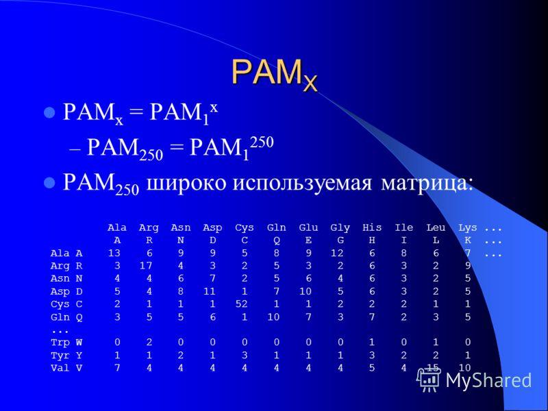 PAM X PAM x = PAM 1 x – PAM 250 = PAM 1 250 PAM 250 широко используемая матрица: Ala Arg Asn Asp Cys Gln Glu Gly His Ile Leu Lys... A R N D C Q E G H I L K... Ala A 13 6 9 9 5 8 9 12 6 8 6 7... Arg R 3 17 4 3 2 5 3 2 6 3 2 9 Asn N 4 4 6 7 2 5 6 4 6 3