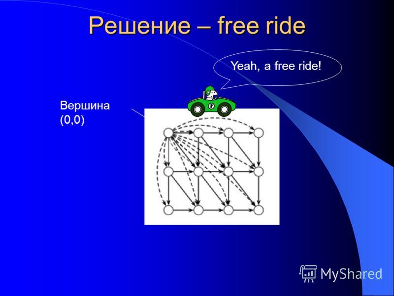 Решение – free ride Вершина (0,0) Yeah, a free ride!