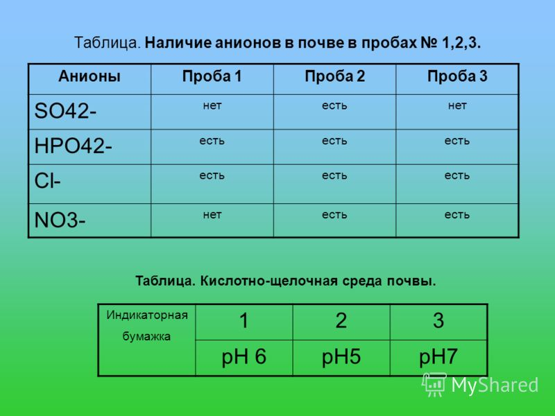 Таблица. Наличие анионов в почве в пробах 1,2,3. АнионыПроба 1Проба 2Проба 3 SO42- нетестьнет HPO42- есть Cl- есть NO3- нетесть Индикаторная бумажка 123 pH 6pH5pH7 Таблица. Кислотно-щелочная среда почвы.
