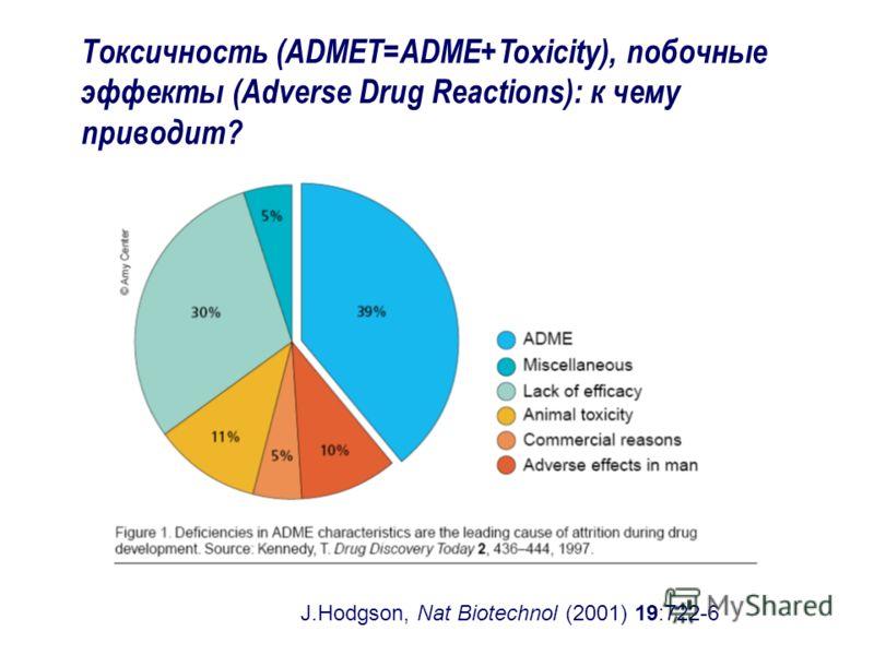 Токсичность (ADMET=ADME+Toxicity), побочные эффекты (Adverse Drug Reactions): к чему приводит? J.Hodgson, Nat Biotechnol (2001) 19:722-6