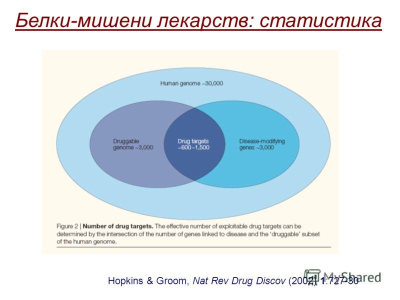 Hopkins & Groom, Nat Rev Drug Discov (2002) 1:727-30 Белки-мишени лекарств: статистика