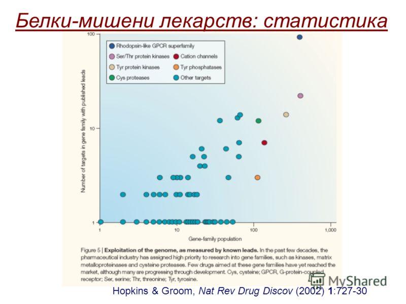 Белки-мишени лекарств: статистика
