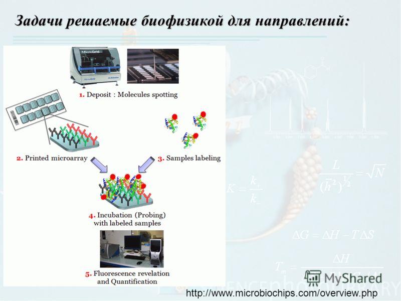 Задачи решаемые биофизикой для направлений: http://www.microbiochips.com/overview.php