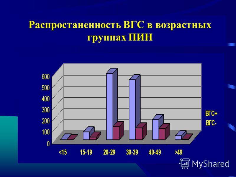 Распростаненность ВГС в возрастных группах ПИН