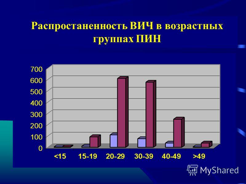 Распростаненность ВИЧ в возрастных группах ПИН
