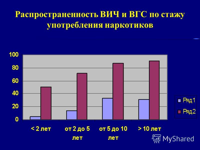 Распространенность ВИЧ и ВГС по стажу употребления наркотиков