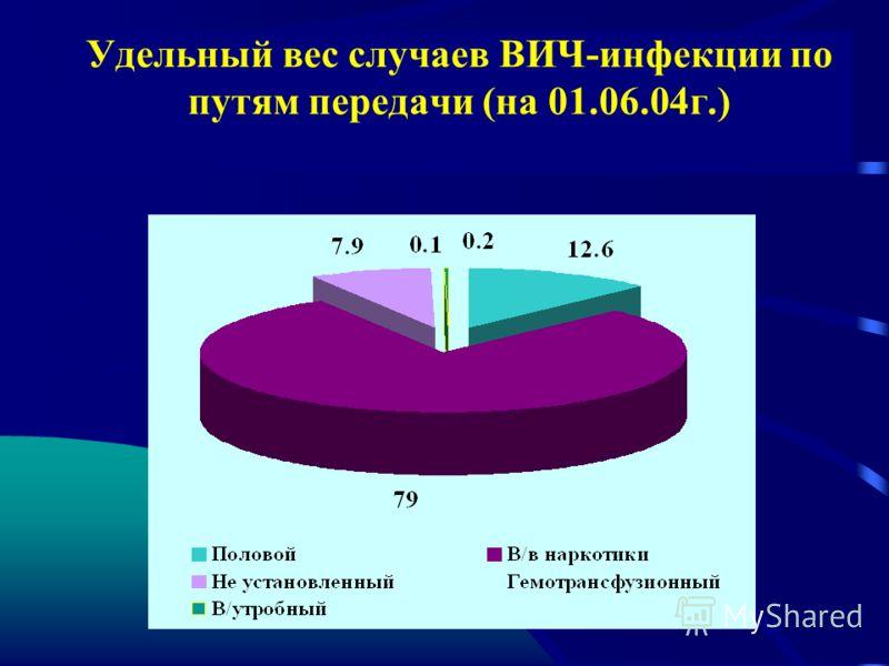 Удельный вес случаев ВИЧ-инфекции по путям передачи (на 01.06.04г.)