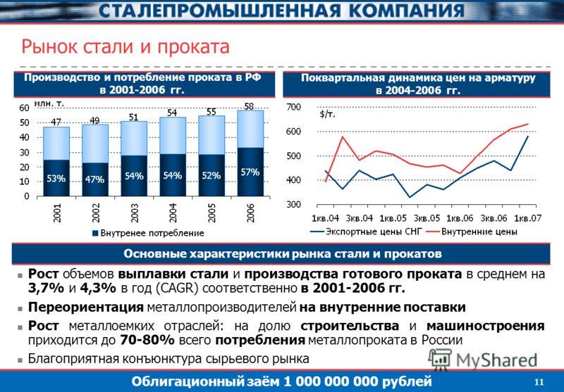 Облигационный заём 1 000 000 000 рублей 11 Рынок стали и проката Основные характеристики рынка стали и прокатов Рост объемов выплавки стали и производства готового проката в среднем на 3,7% и 4,3% в год (CAGR) соответственно в 2001-2006 гг. Переориен
