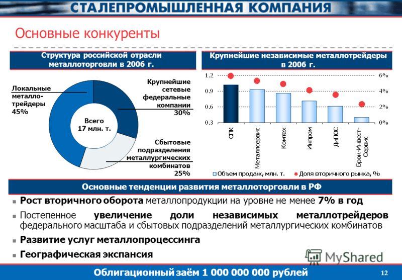 Облигационный заём 1 000 000 000 рублей 12 Основные конкуренты Структура российской отрасли металлоторговли в 2006 г. Крупнейшие независимые металлотрейдеры в 2006 г. Локальные металло- трейдеры 45% Крупнейшие сетевые федеральные компании 30% Сбытовы