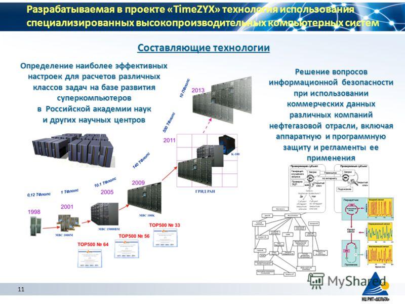 Определение наиболее эффективных настроек для расчетов различных классов задач на базе развития суперкомпьютеров в Российской академии наук и других научных центров Разрабатываемая в проекте «TimeZYX» технология использования специализированных высок