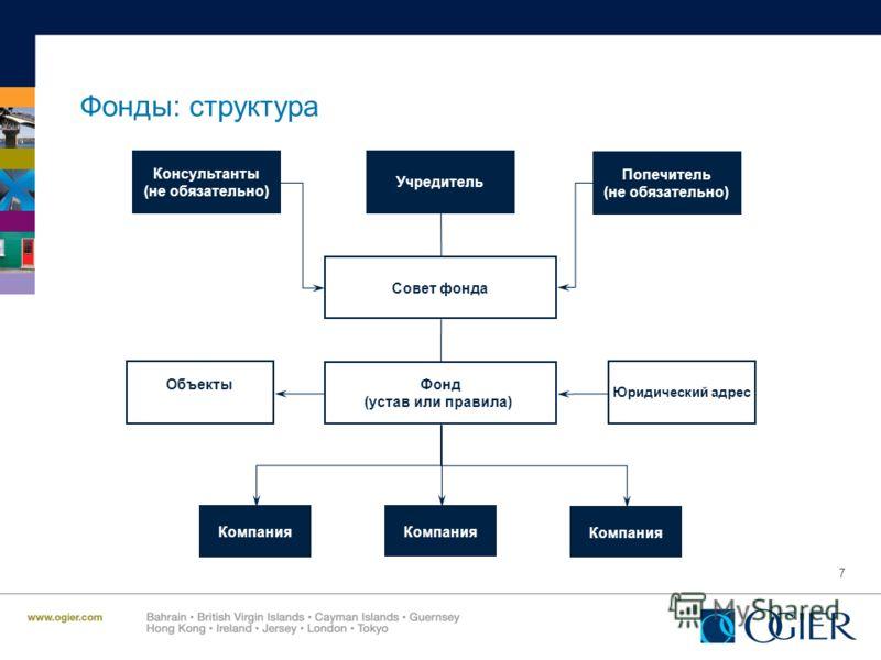 7 Фонды: структура Учредитель Совет фонда Фонд (устав или правила) Компания Объекты Юридический адрес Консультанты (не обязательно) Попечитель (не обязательно)