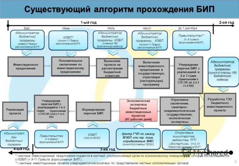 АО Казахстанский центр государственно-частного партнерства Методика проведения экономической экспертизы технико-экономического обоснования бюджетных инвестиционных проектов Министерство экономики и бюджетного планирования 13 марта 2009 г.
