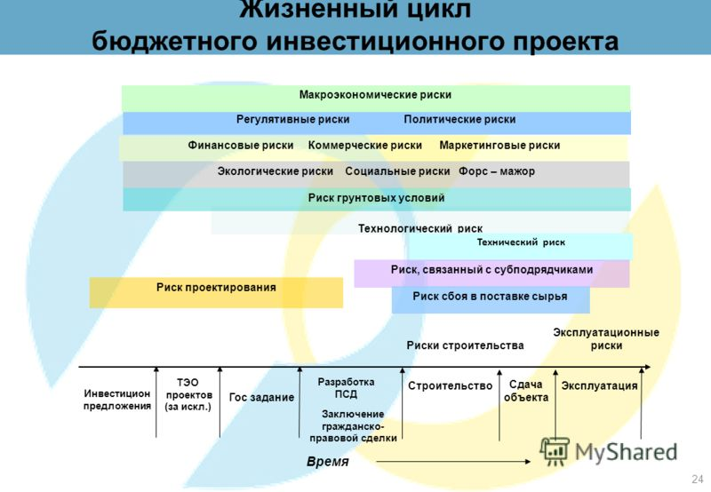 Система управления рисками бюджетных инвестиционных проектов Управление рисками – это процесс, который продолжается на протяжении всего срока реализации бюджетного инвестиционного проекта, включает следующие этапы: Идентификация рисков; Качественная