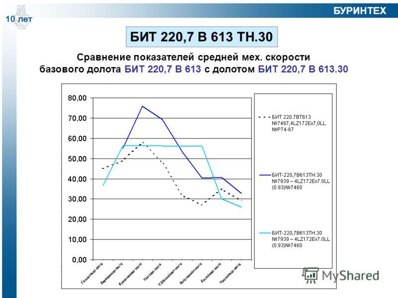 Сравнение показателей средней мех. скорости базового долота БИТ 220,7 В 613 с долотом БИТ 220,7 В 613.30 БИТ 220,7 В 613 ТН.30 10 лет БУРИНТЕХ