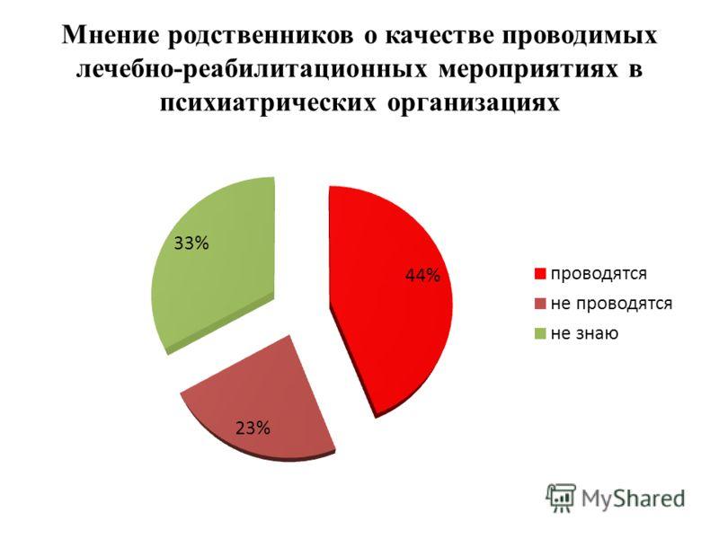 Мнение родственников о качестве проводимых лечебно-реабилитационных мероприятиях в психиатрических организациях