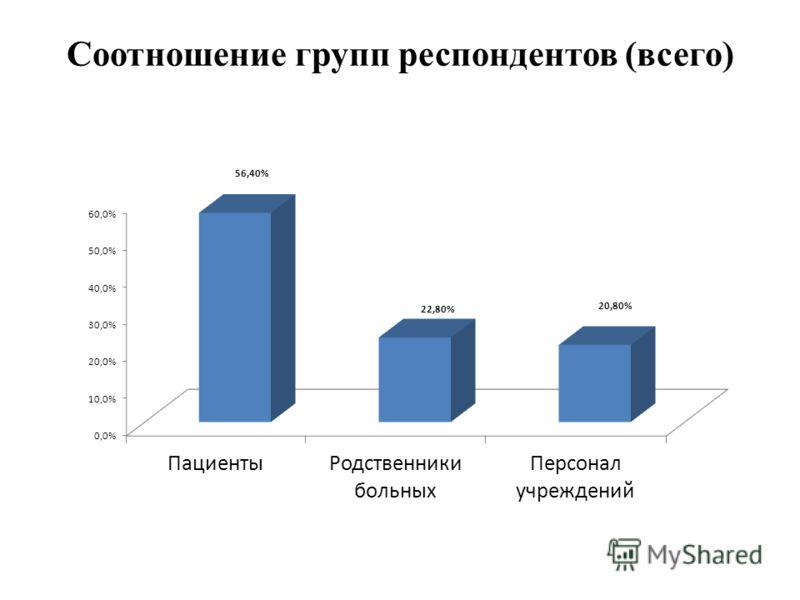 Соотношение групп респондентов (всего)