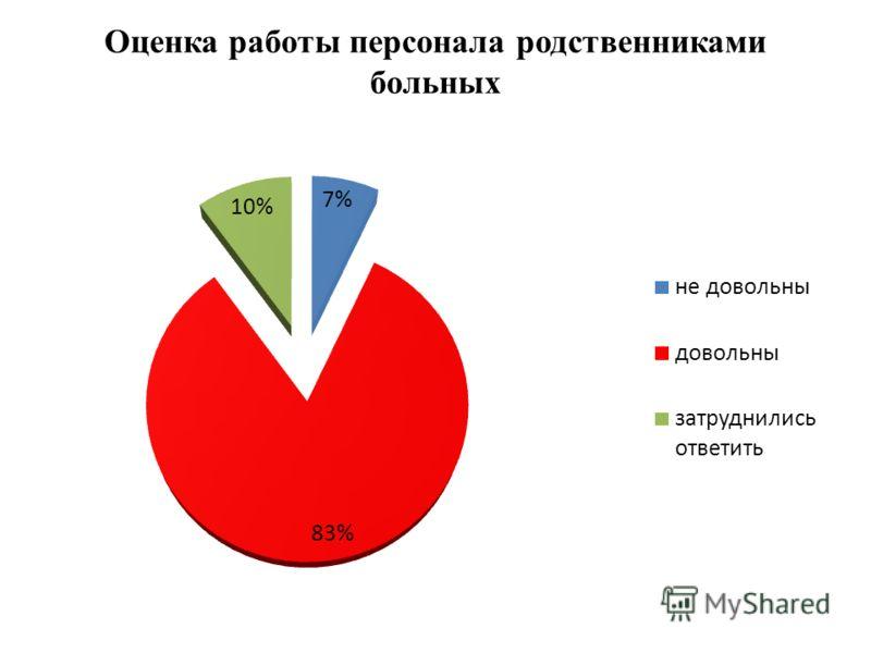 Оценка работы персонала родственниками больных