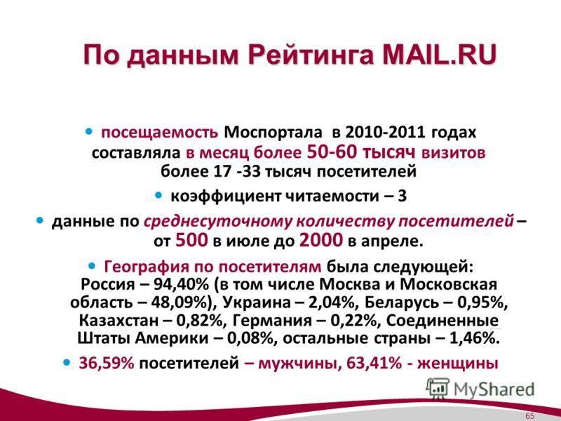 65 По данным Рейтинга MAIL.RU посещаемость Моспортала в 2010-2011 годах составляла в месяц более 50-60 тысяч визитов более 17 -33 тысяч посетителей коэффициент читаемости – 3 данные по среднесуточному количеству посетителей – от 500 в июле до 2000 в