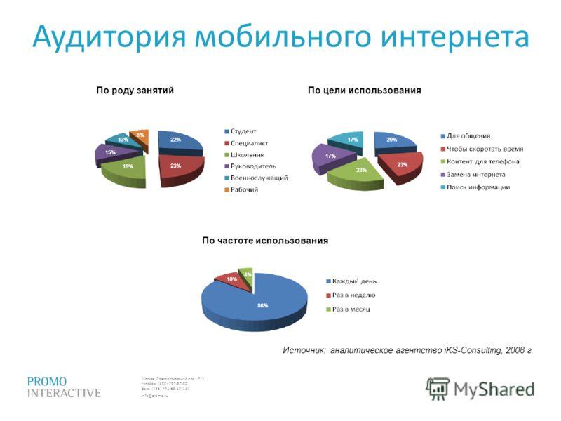 Москва, Спасопесковский пер., 7/1 телефон: (495) 797-57-80 факс: (495) 771-60-10 (11) info@promo.ru По роду занятийПо цели использования По частоте использования 22% 23% 19% 8% 15% 13% 23% 20%17% 23% 17% 86% 10% 4% Аудитория мобильного интернета Исто