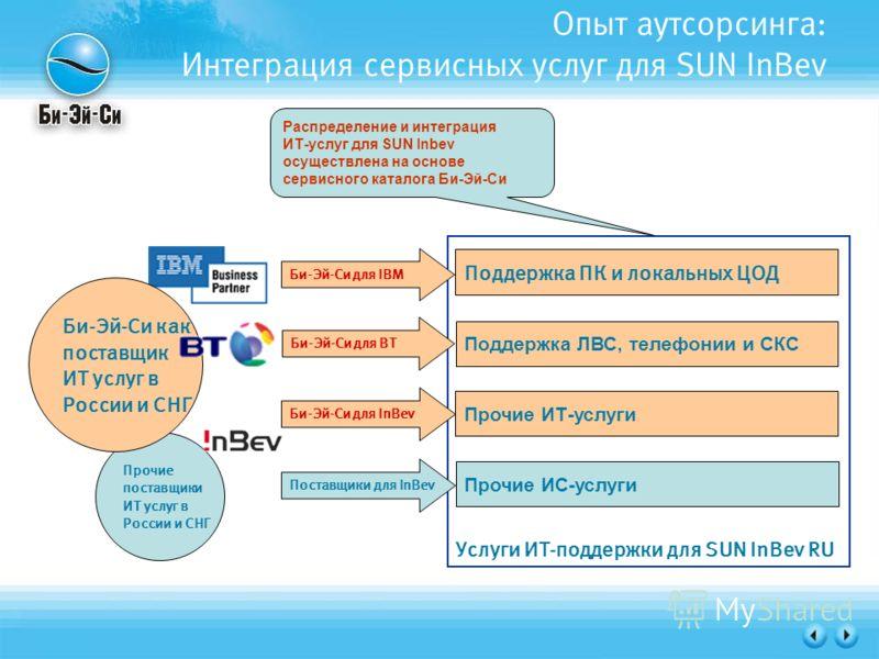 Услуги ИТ-поддержки для SUN InBev RU Опыт аутсорсинга: Интеграция сервисных услуг для SUN InBev Поддержка ПК и локальных ЦОД Поддержка ЛВС, телефонии и СКС Прочие ИТ-услуги Прочие ИС-услуги Би-Эй-Си для IBM Би-Эй-Си для BT Би-Эй-Си для InBev Прочие п