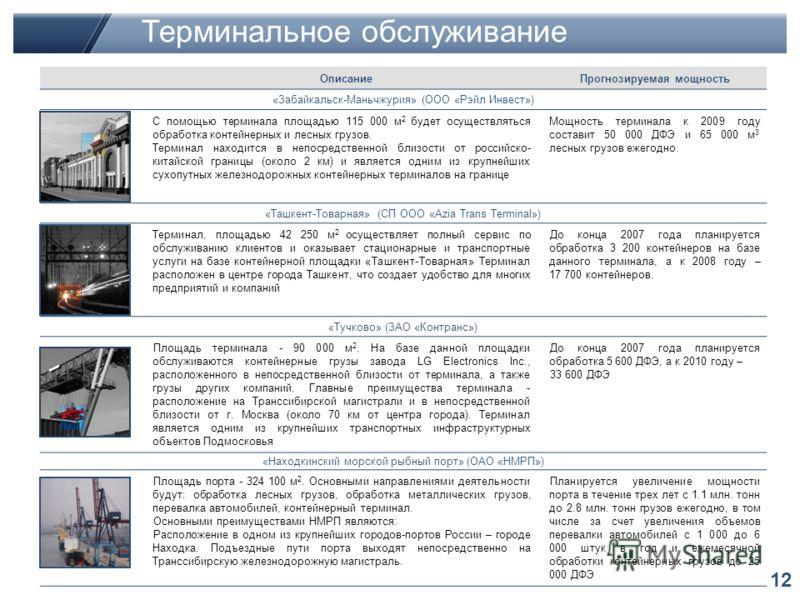 12 Терминальное обслуживание ОписаниеПрогнозируемая мощность «Забайкальск-Маньчжурия» (ООО «Рэйл Инвест») С помощью терминала площадью 115 000 м 2 будет осуществляться обработка контейнерных и лесных грузов. Терминал находится в непосредственной близ