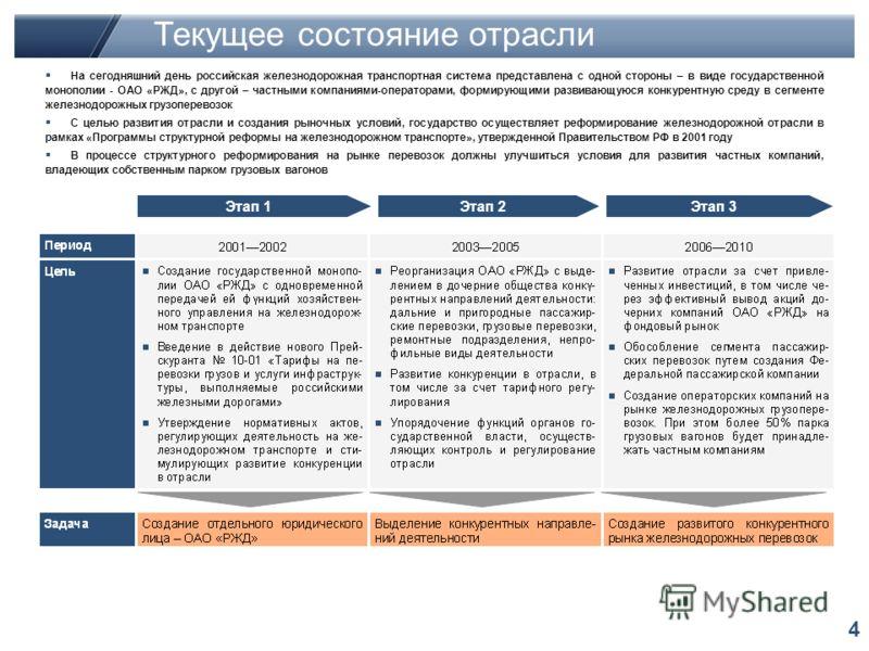 4 Этап 1Этап 2Этап 3 На сегодняшний день российская железнодорожная транспортная система представлена с одной стороны – в виде государственной монополии - ОАО «РЖД», с другой – частными компаниями-операторами, формирующими развивающуюся конкурентную