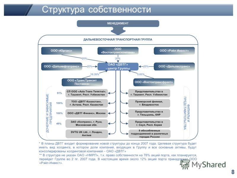 8 Структура собственности