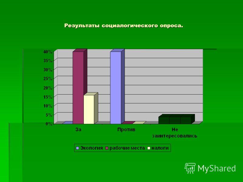 Результаты социалогического опроса.