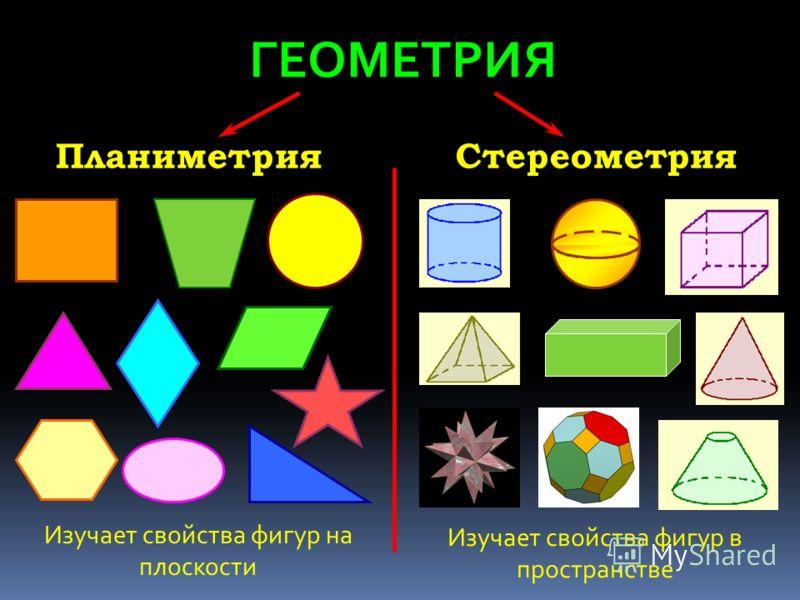 ГЕОМЕТРИЯ ПланиметрияСтереометрия Изучает свойства фигур на плоскости Изучает свойства фигур в пространстве