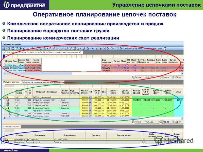 Оперативное планирование цепочек поставок Управление цепочками поставок Комплексное оперативное планирование производства и продаж Планирование маршрутов поставки грузов Планирование коммерческих схем реализации
