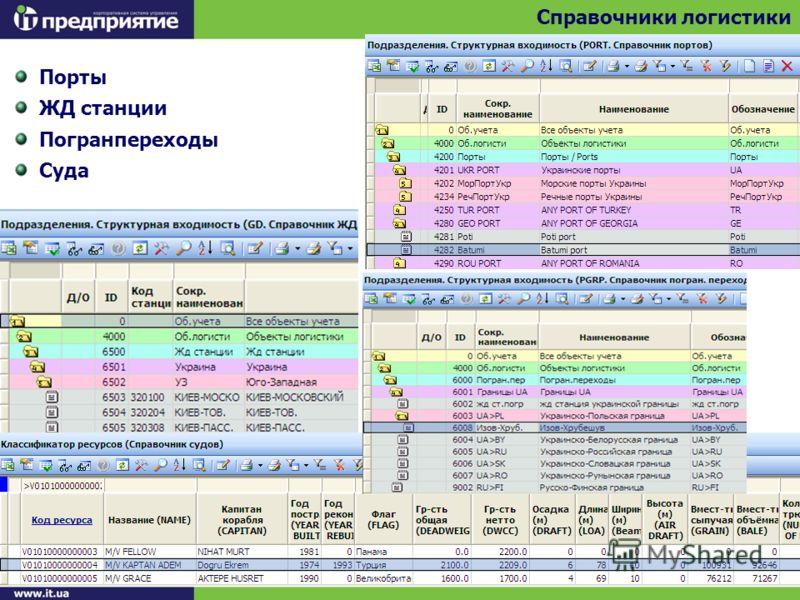 Порты ЖД станции Погранпереходы Суда Справочники логистики