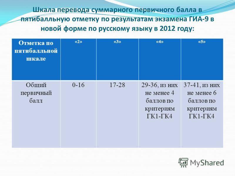 Шкала перевода суммарного первичного балла в пятибалльную отметку по результатам экзамена ГИА-9 в новой форме по русскому языку в 2012 году: Отметка по пятибалльной шкале «2»«3»«4»«5» Общий первичный балл 0-1617-2829-36, из них не менее 4 баллов по к