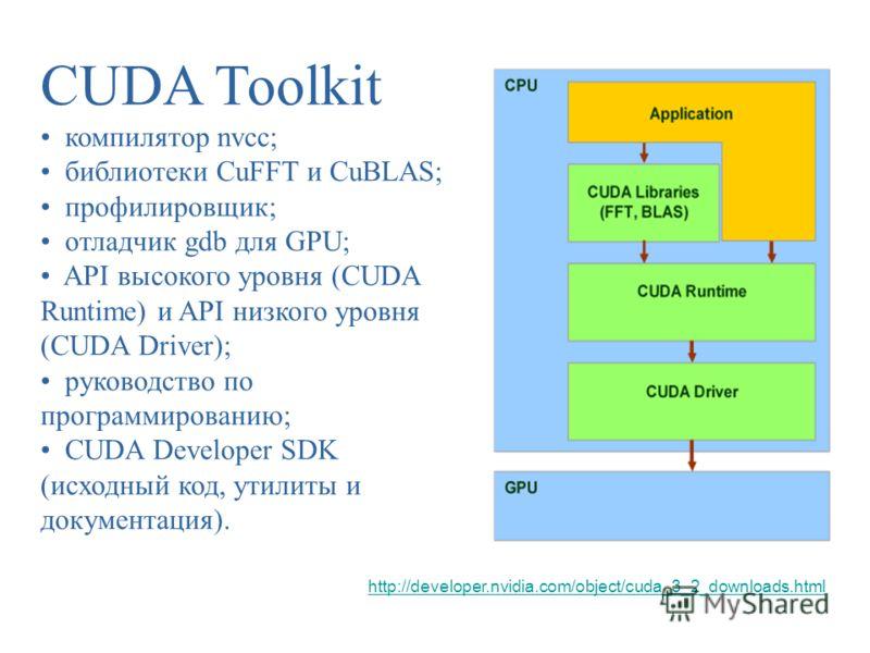 CUDA Toolkit компилятор nvcc; библиотеки CuFFT и CuBLAS; профилировщик; отладчик gdb для GPU; API высокого уровня (CUDA Runtime) и API низкого уровня (CUDA Driver); руководство по программированию; CUDA Developer SDK (исходный код, утилиты и документ