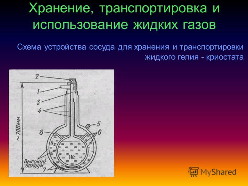 Хранение, транспортировка и использование жидких газов Схема устройства сосуда для хранения и транспортировки жидкого гелия - криостата