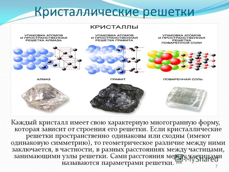 Кристаллические решетки Каждый кристалл имеет свою характерную многогранную форму, которая зависит от строения его решетки. Если кристаллические решетки пространственно одинаковы или сходны (имеют одинаковую симметрию), то геометрическое различие меж