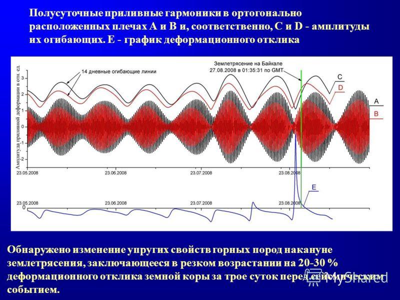 Полусуточные приливные гармоники в ортогонально расположенных плечах А и B и, соответственно, C и D - амплитуды их огибающих. Е - график деформационного отклика Обнаружено изменение упругих свойств горных пород накануне землетрясения, заключающееся в