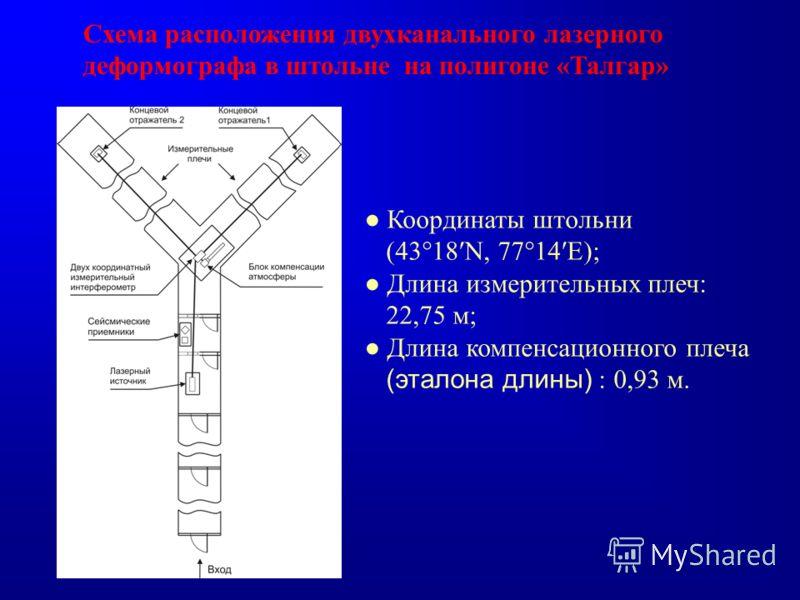 Схема расположения двухканального лазерного деформографа в штольне на полигоне «Талгар» Координаты штольни (43°18N, 77°14E); Длина измерительных плеч: 22,75 м; Длина компенсационного плеча (эталона длины) : 0,93 м.