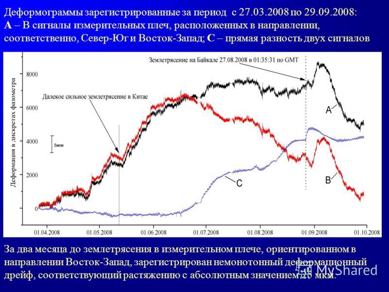Деформограммы зарегистрированные за период с 27.03.2008 по 29.09.2008: А – В сигналы измерительных плеч, расположенных в направлении, соответственно, Север-Юг и Восток-Запад; С – прямая разность двух сигналов За два месяца до землетрясения в измерите