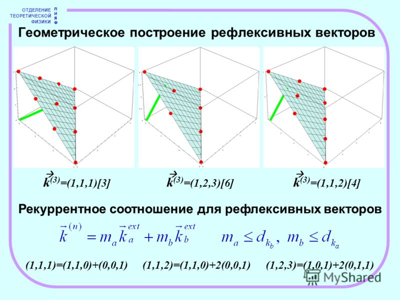ОТДЕЛЕНИЕ ТЕОРЕТИЧЕСКОЙ ФИЗИКИ ПИЯФПИЯФ Геометрическое построение рефлексивных векторов k (3) =(1,1,1)[3] k (3) =(1,2,3)[6] k (3) =(1,1,2)[4] (1,1,1)=(1,1,0)+(0,0,1) (1,1,2)=(1,1,0)+2(0,0,1)(1,2,3)=(1,0,1)+2(0,1,1) Рекуррентное соотношение для рефлек