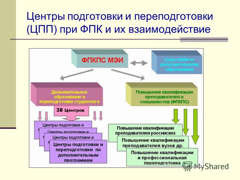 Центры подготовки и переподготовки (ЦПП) при ФПК и их взаимодействие 38 Центров