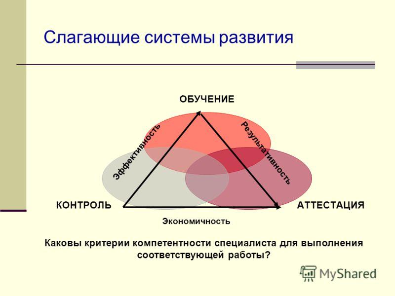 Слагающие системы развития ОБУЧЕНИЕ АТТЕСТАЦИЯКОНТРОЛЬ Каковы критерии компетентности специалиста для выполнения соответствующей работы? Результативность Экономичность Эффективность