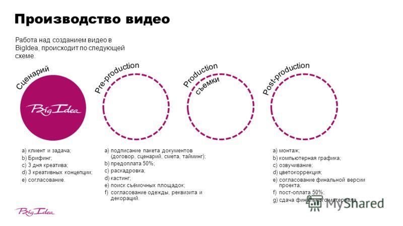 Производство видео Работа над созданием видео в BigIdea, происходит по следующей схеме. a)клиент и задача; b)Брифинг; c)3 дня креатива; d)3 креативных концепции; e)согласование. a)подписание пакета документов (договор, сценарий, смета, тайминг); b)пр