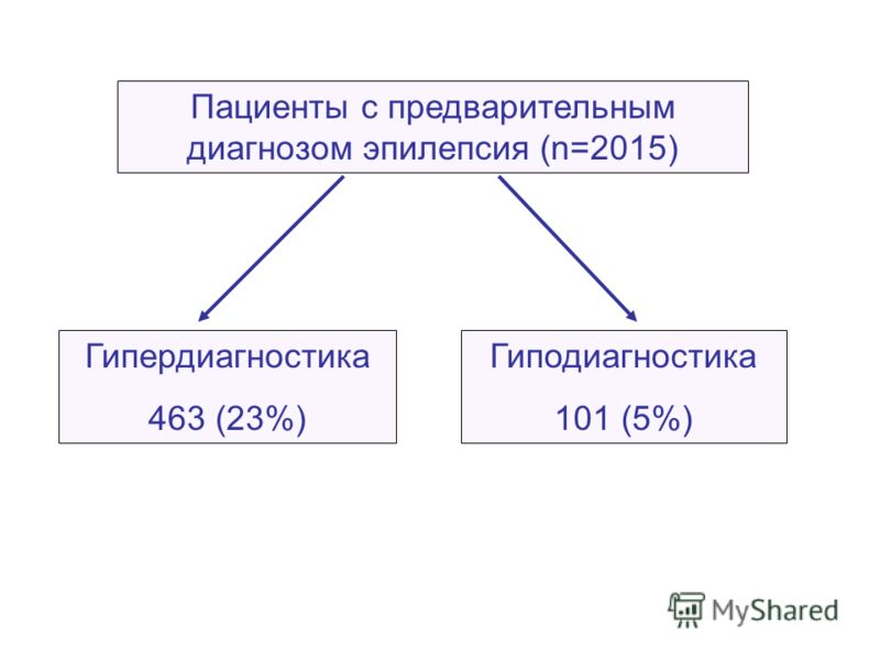 Пациенты с предварительным диагнозом эпилепсия (n=2015) Гипердиагностика 463 (23%) Гиподиагностика 101 (5%)