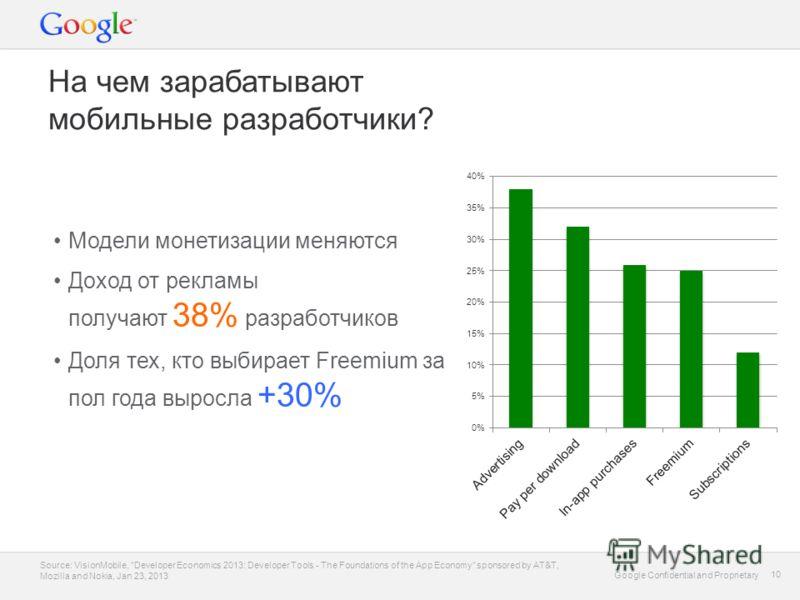 Google Confidential and Proprietary 10 Google Confidential and Proprietary 10 На чем зарабатывают мобильные разработчики? Модели монетизации меняются Доход от рекламы получают 38% разработчиков Доля тех, кто выбирает Freemium за пол года выросла +30%