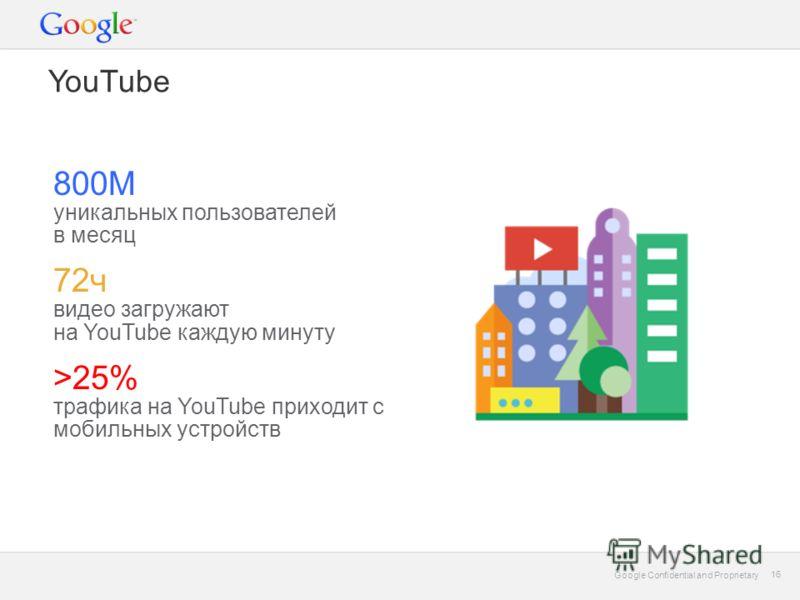 Google Confidential and Proprietary 16 Google Confidential and Proprietary 16 YouTube 800М уникальных пользователей в месяц 72ч видео загружают на YouTube каждую минуту >25% трафика на YouTube приходит с мобильных устройств