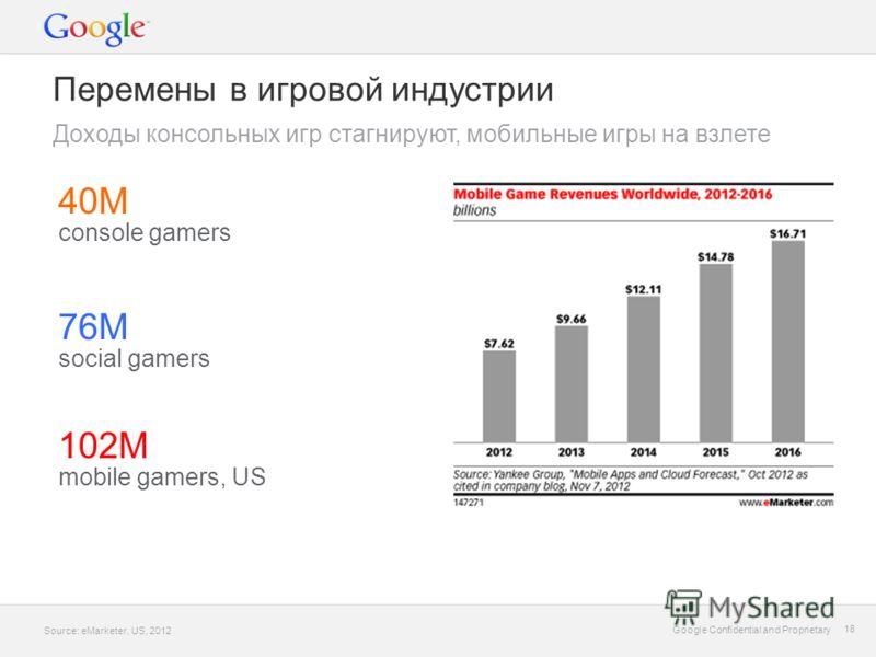 Google Confidential and Proprietary 18 Google Confidential and Proprietary 18 Перемены в игровой индустрии Доходы консольных игр стагнируют, мобильные игры на взлете 40М console gamers 76М social gamers 102М mobile gamers, US Source: eMarketer, US, 2