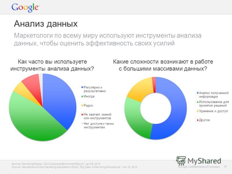 Google Confidential and Proprietary 19 Google Confidential and Proprietary 19 Анализ данных Маркетологи по всему миру используют инструменты анализа данных, чтобы оценить эффективность своих усилий Source: MarketingSherpa,