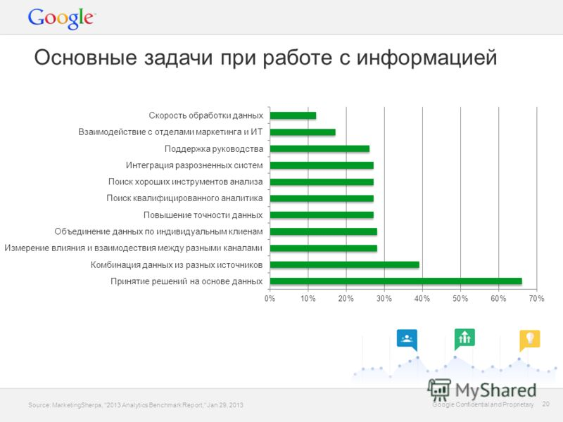 Google Confidential and Proprietary 20 Google Confidential and Proprietary 20 Основные задачи при работе с информацией Source: MarketingSherpa, 2013 Analytics Benchmark Report, Jan 29, 2013