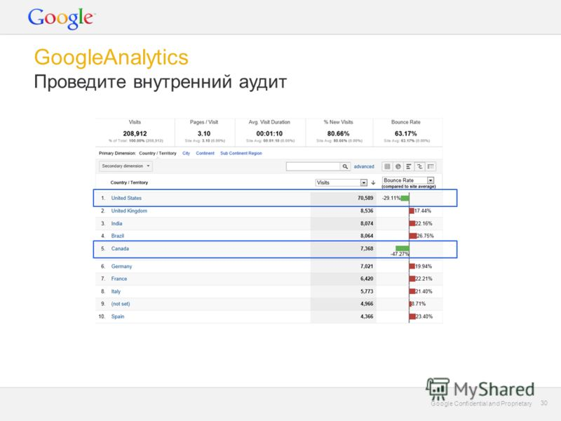 Google Confidential and Proprietary 30 Google Confidential and Proprietary 30 GoogleAnalytics Проведите внутренний аудит